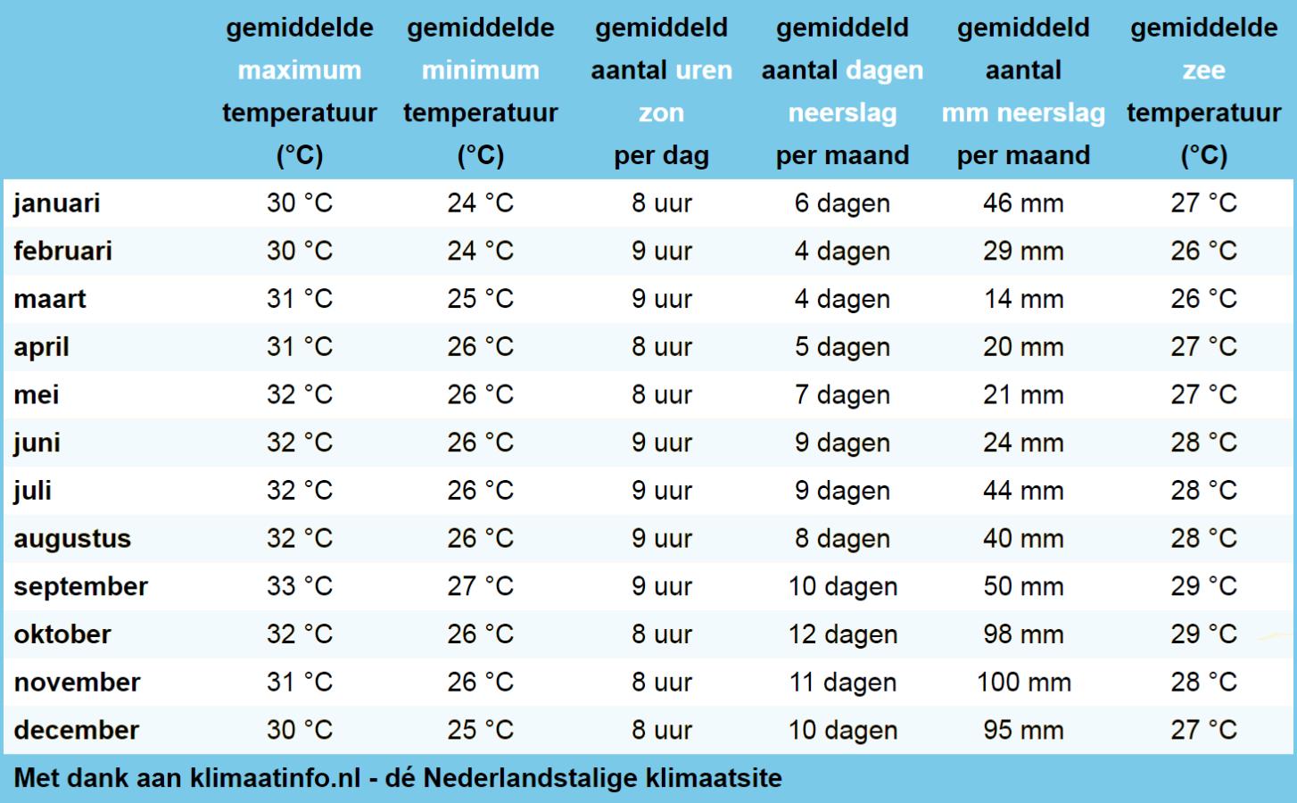 klimaatstatistieken van Curacao